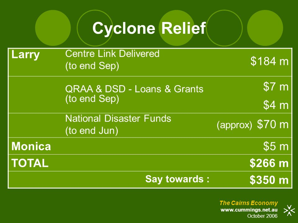 Cyclone Relief Larry Centre Link Delivered (to end Sep) $184 m QRAA & DSD - Loans & Grants (to end Sep) $7 m $4 m National Disaster Funds (to end Jun) (approx) $70 m Monica $5 m TOTAL $266 m Say towards : $350 m The Cairns Economy www.cummings.net.au October 2006