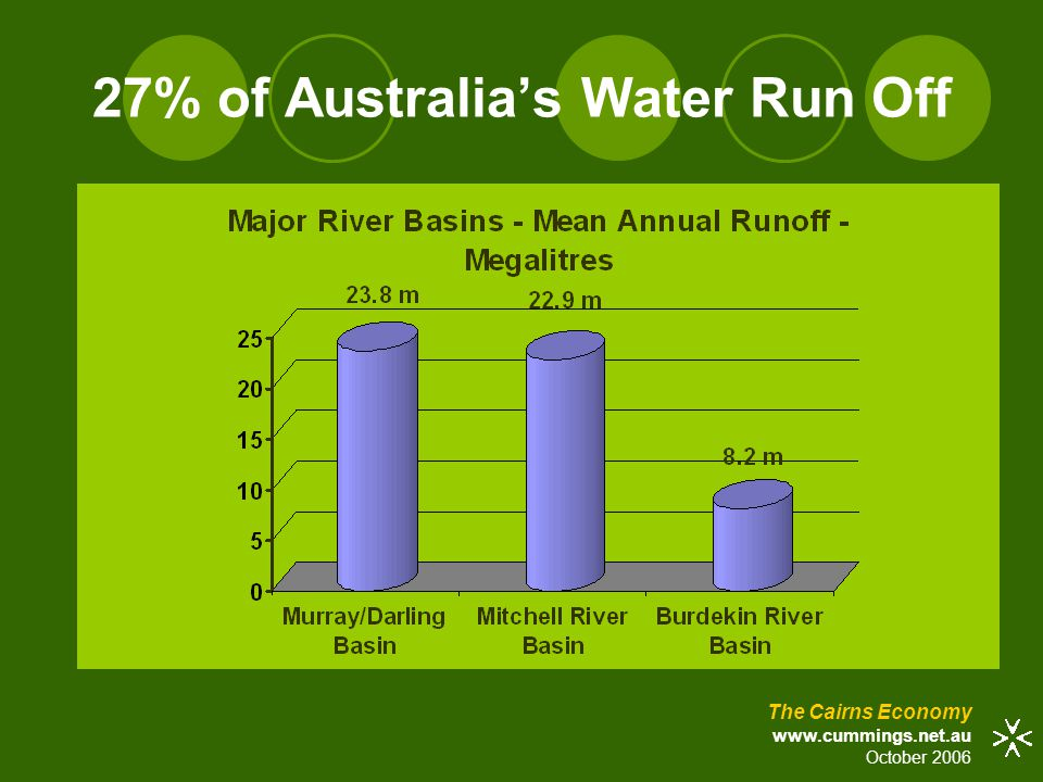 27% of Australia's Water Run Off The Cairns Economy www.cummings.net.au October 2006