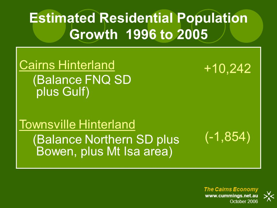 Estimated Residential Population Growth 1996 to 2005 Cairns Hinterland (Balance FNQ SD plus Gulf) +10,242 Townsville Hinterland (Balance Northern SD plus Bowen, plus Mt Isa area) (-1,854) The Cairns Economy www.cummings.net.au October 2006
