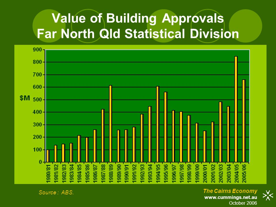 Value of Building Approvals Far North Qld Statistical Division Source : ABS.