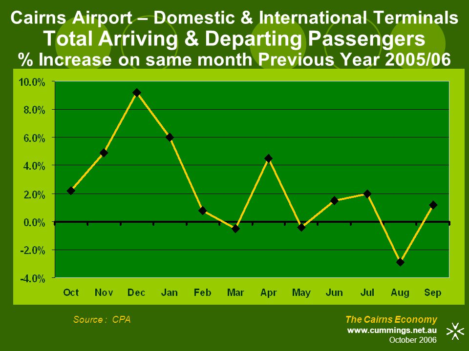 Looking Forward  SLOWER TOURISM GROWTH  CONTINUING STRONG ECONOMIC & POPULATION GROWTH due to  CYCLONE REBUILDING  NON-TOURISM GROWTH The Cairns Economy www.cummings.net.au October 2006