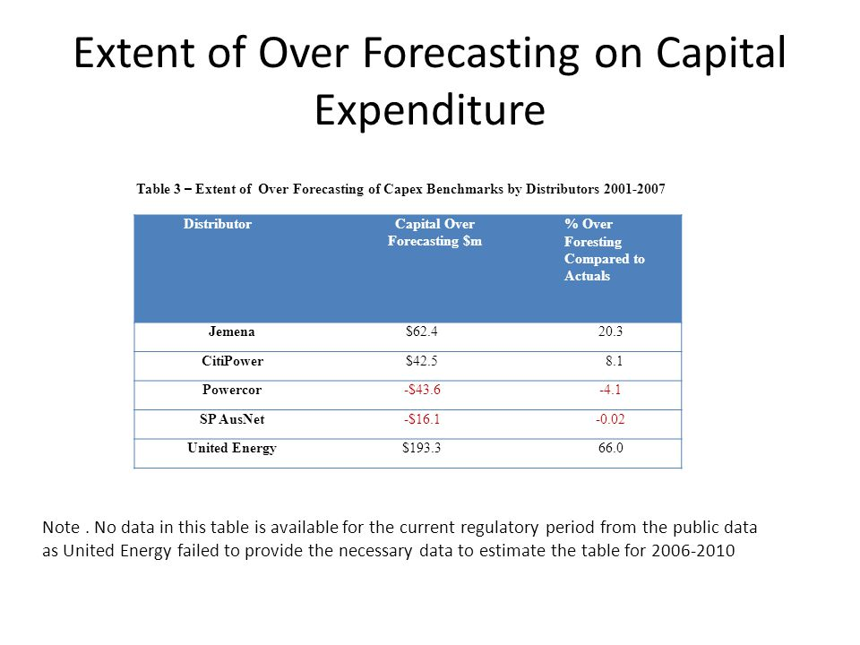 Extent of Over Forecasting on Capital Expenditure DistributorCapital Over Forecasting $m % Over Foresting Compared to Actuals Jemena$62.420.3 CitiPowe