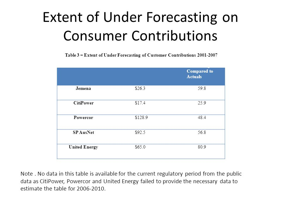 Extent of Under Forecasting on Consumer Contributions DistributorUnder Forecasting $ m % Under Forecasting Compared to Actuals Jemena$26.359.8 CitiPow