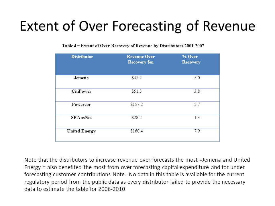 Extent of Over Forecasting of Revenue DistributorRevenue Over Recovery $m % Over Recovery Jemena$47.25.0 CitiPower$51.33.8 Powercor$157.25.7 SP AusNet$28.21.3 United Energy$160.47.9 Table 4 – Extent of Over Recovery of Revenue by Distributors 2001-2007 Note that the distributors to increase revenue over forecasts the most =Jemena and United Energy = also benefited the most from over forecasting capital expenditure and for under forecasting customer contributions Note.