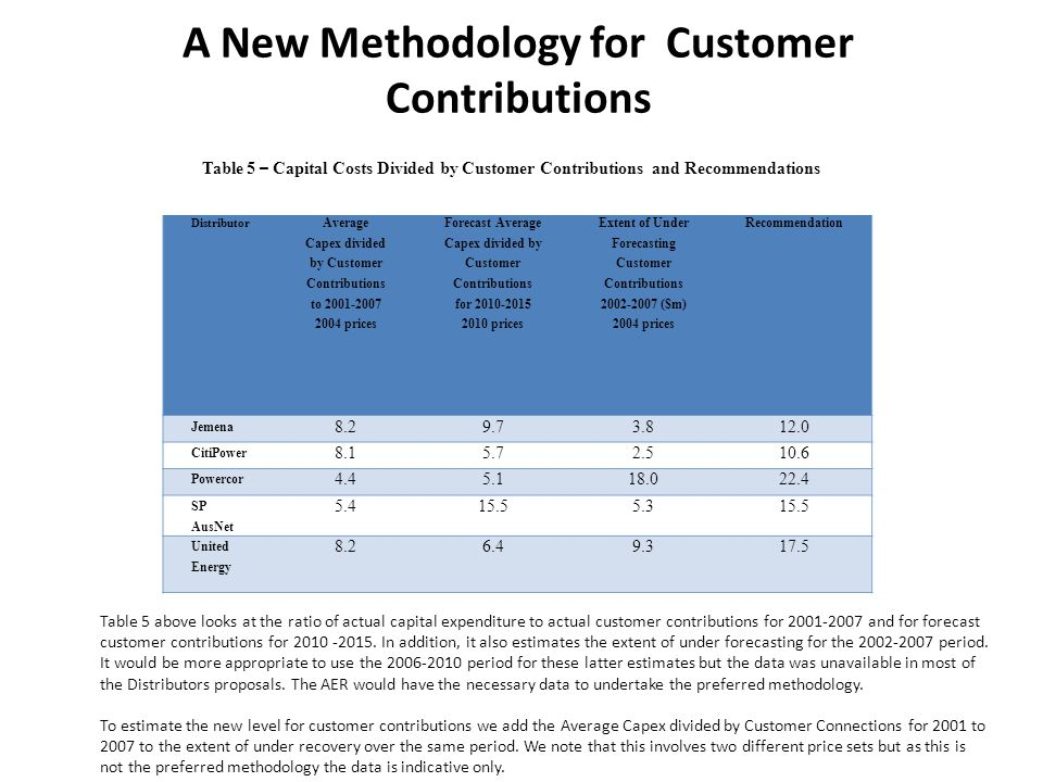 A New Methodology for Customer Contributions Distributor Average Capex divided by Customer Contributions to 2001-2007 2004 prices Forecast Average Cap