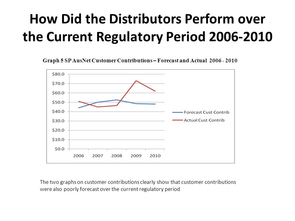 How Did the Distributors Perform over the Current Regulatory Period 2006-2010 Graph 5 SP AusNet Customer Contributions – Forecast and Actual 2006 - 20