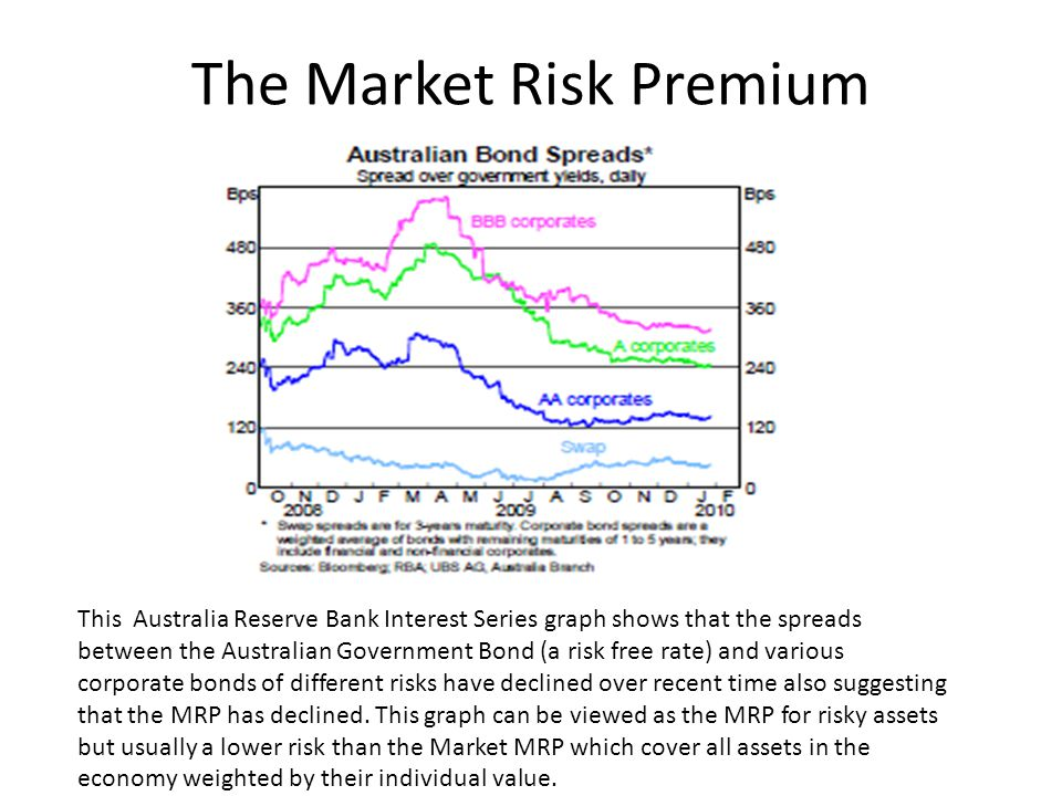The Market Risk Premium This Australia Reserve Bank Interest Series graph shows that the spreads between the Australian Government Bond (a risk free rate) and various corporate bonds of different risks have declined over recent time also suggesting that the MRP has declined.