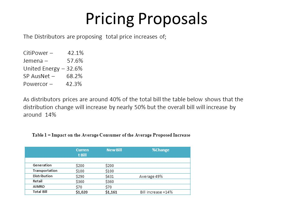 Pricing Proposals The Distributors are proposing total price increases of; CitiPower – 42.1% Jemena – 57.6% United Energy – 32.6% SP AusNet – 68.2% Powercor – 42.3% As distributors prices are around 40% of the total bill the table below shows that the distribution change will increase by nearly 50% but the overall bill will increase by around 14% Curren t Bill New Bill%Change Generation $200 Transportation $100 Distribution $290$431Average 49% Retail $360 AIMRO $70 Total Bill $1,020$1,161 Bill increase =14% Table 1 – Impact on the Average Consumer of the Average Proposed Increase