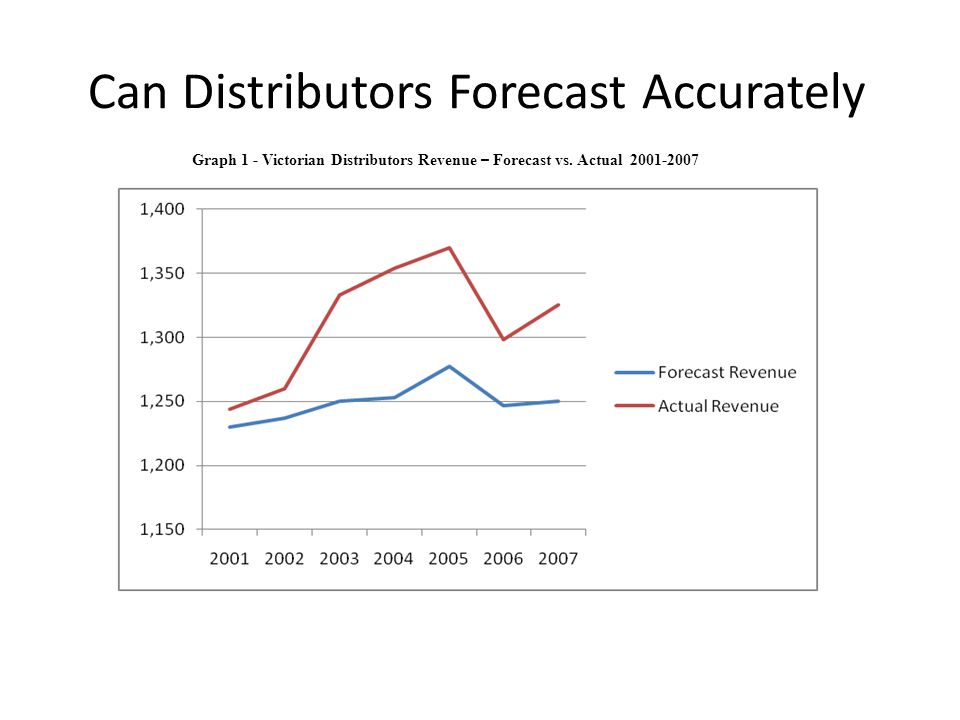 Can Distributors Forecast Accurately Graph 1 - Victorian Distributors Revenue – Forecast vs.