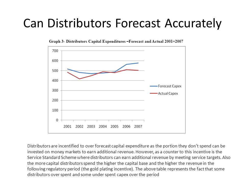 Can Distributors Forecast Accurately Graph 3- Distributors Capital Expenditures – Forecast and Actual 2001=2007 Distributors are incentified to over f