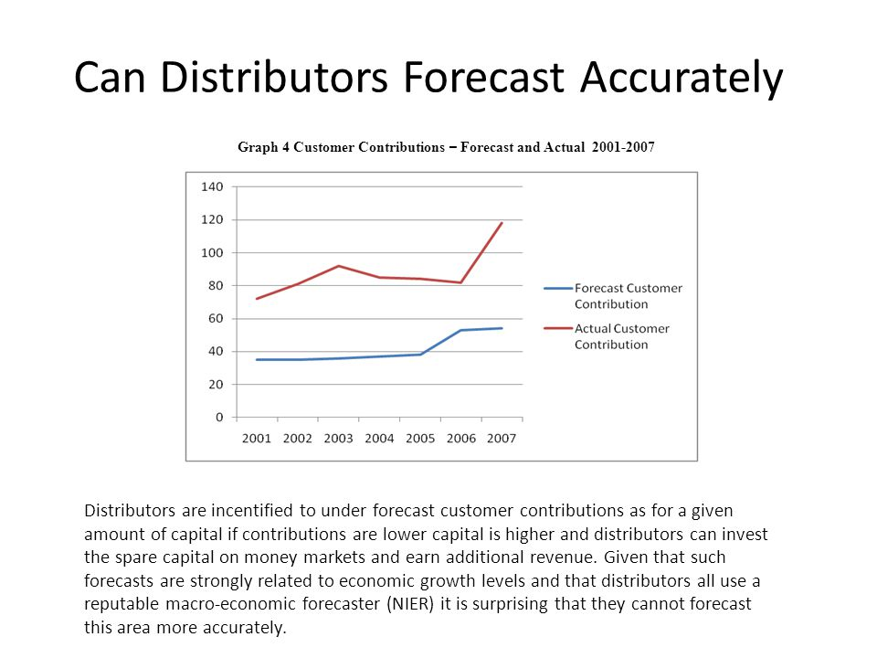 Can Distributors Forecast Accurately Graph 4 Customer Contributions – Forecast and Actual 2001-2007 Distributors are incentified to under forecast cus