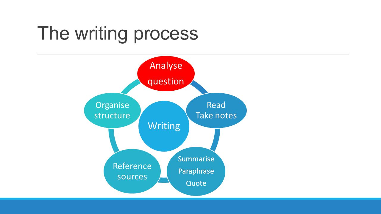 The writing process Writing Analyse question Read Take notes Summarise Paraphrase Quote Reference sources Organise structure