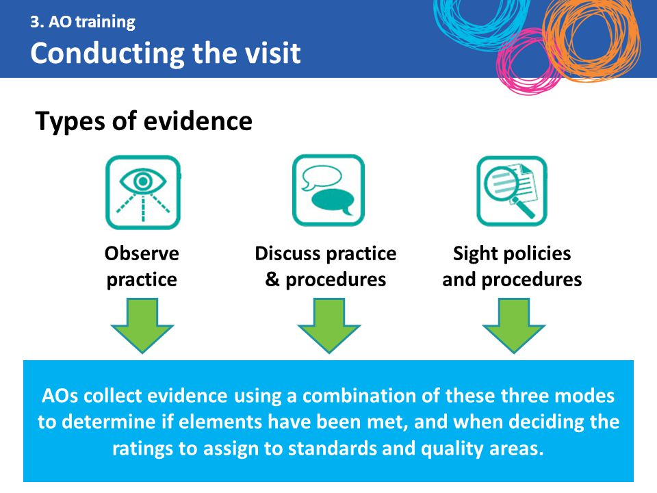 AOs collect evidence using a combination of these three modes to determine if elements have been met, and when deciding the ratings to assign to stand