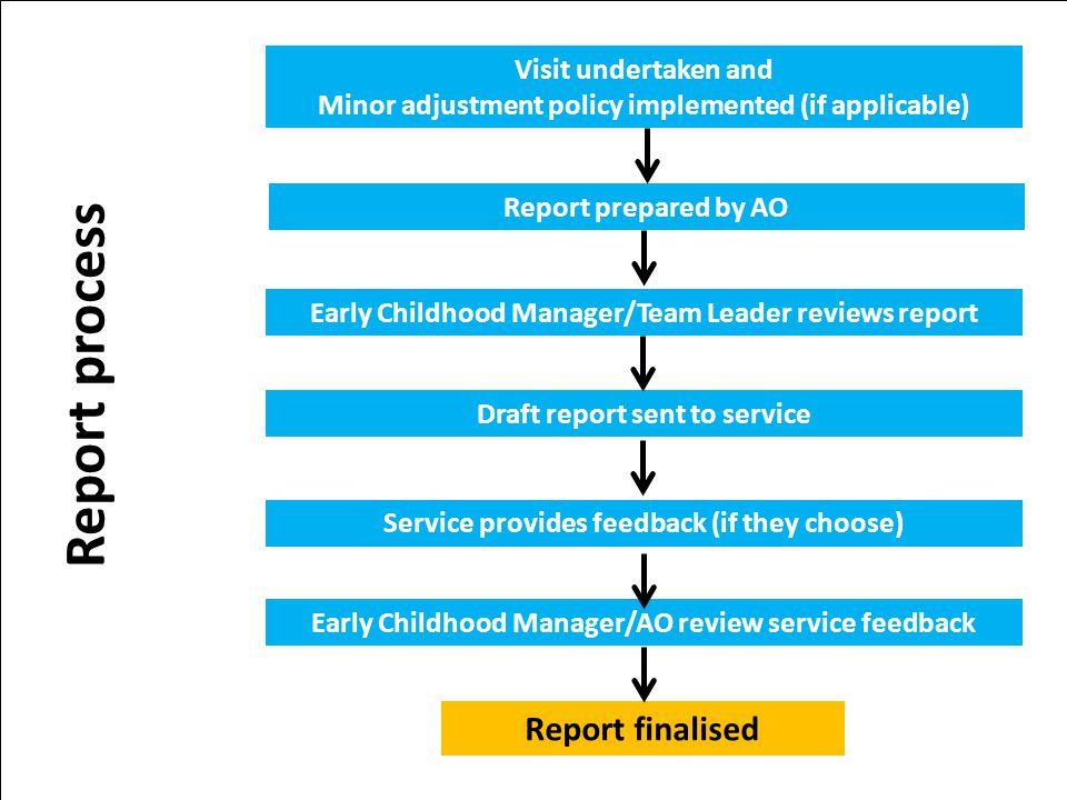 Report prepared by AO Early Childhood Manager/AO review service feedback Early Childhood Manager/Team Leader reviews report Report finalised Visit und