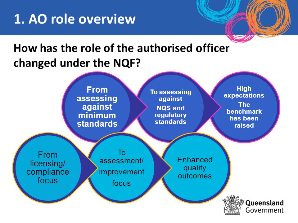 How has the role of the authorised officer changed under the NQF? High expectations The benchmark has been raised To assessing against NQS and regulat
