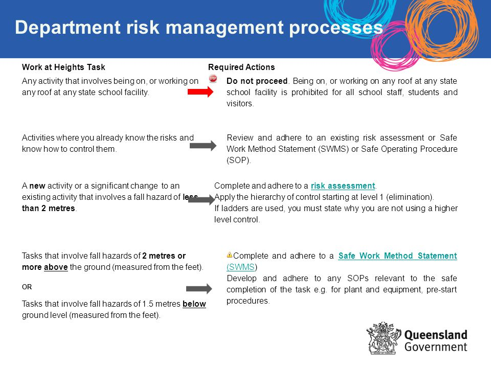 Department risk management processes Work at Heights TaskRequired Actions Any activity that involves being on, or working on any roof at any state sch