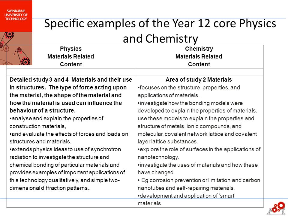 Specific examples of the Year 12 core Physics and Chemistry PhysicsChemistry Materials Related Content Detailed study 3 and 4 Materials and their use