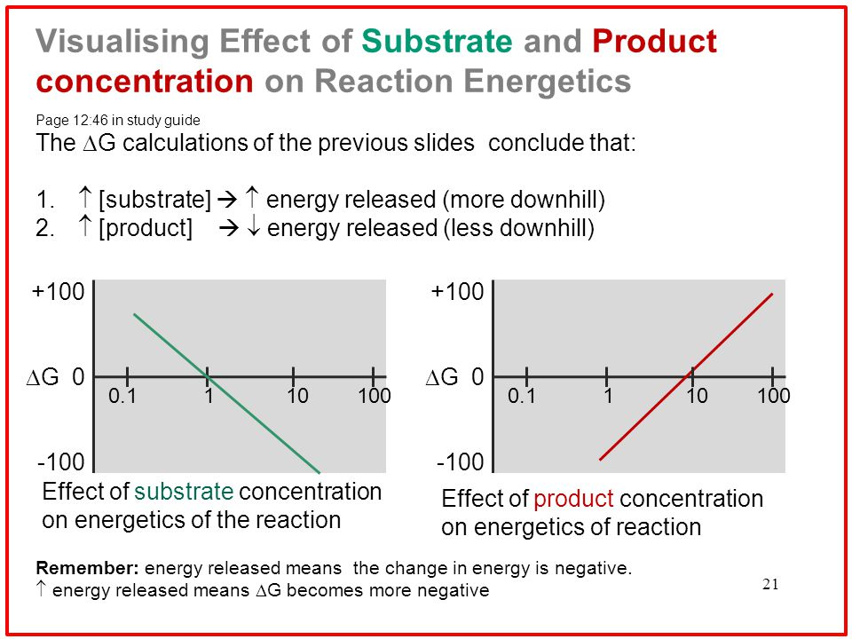 21 Visualising Effect of Substrate and Product concentration on Reaction Energetics Page 12:46 in study guide The  G calculations of the previous slides conclude that: 1.