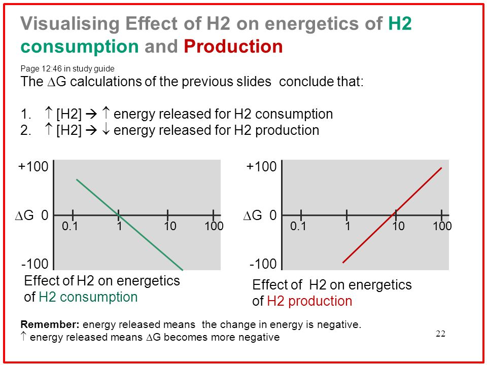 22 Visualising Effect of H2 on energetics of H2 consumption and Production Page 12:46 in study guide The  G calculations of the previous slides conclude that: 1.