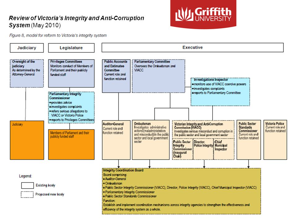 Review of Victoria's Integrity and Anti-Corruption System (May 2010)
