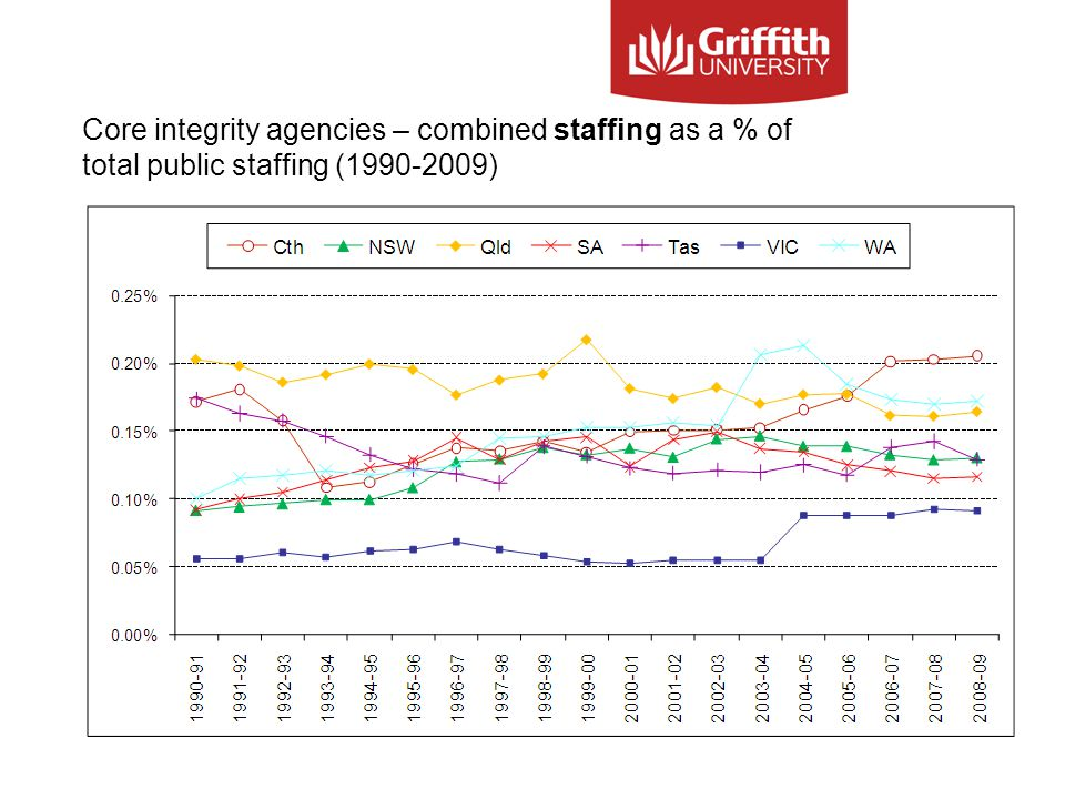 Core integrity agencies – combined staffing as a % of total public staffing (1990-2009)