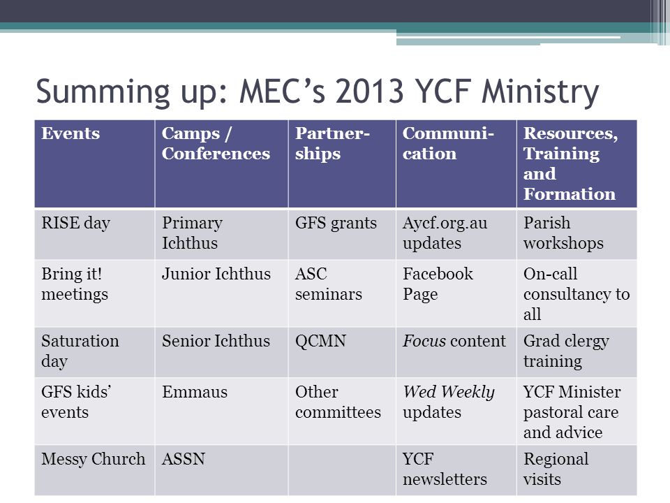 Summing up: MEC's 2013 YCF Ministry EventsCamps / Conferences Partner- ships Communi- cation Resources, Training and Formation RISE dayPrimary Ichthus