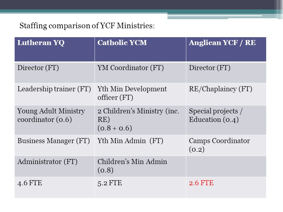 Lutheran YQCatholic YCMAnglican YCF / RE Director (FT)YM Coordinator (FT)Director (FT) Leadership trainer (FT)Yth Min Development officer (FT) RE/Chaplaincy (FT) Young Adult Ministry coordinator (0.6) 2 Children's Ministry (inc.