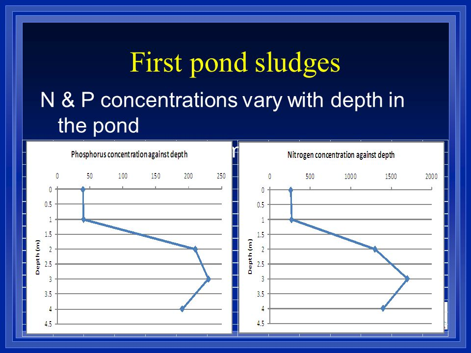 First pond sludges N & P concentrations vary with depth in the pond K more uniform.