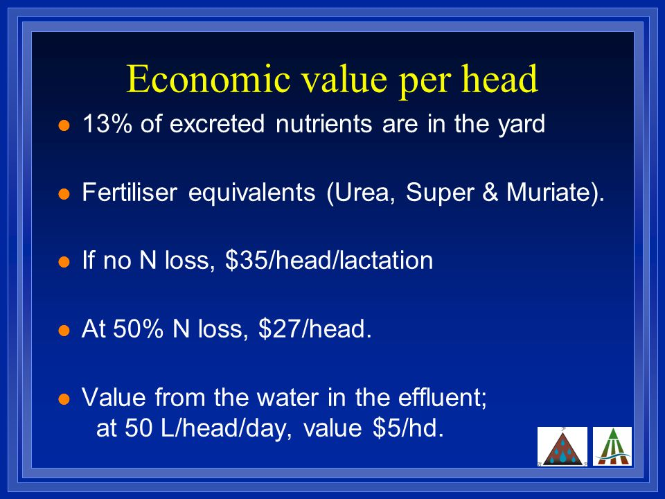 Economic value per head 13% of excreted nutrients are in the yard Fertiliser equivalents (Urea, Super & Muriate).