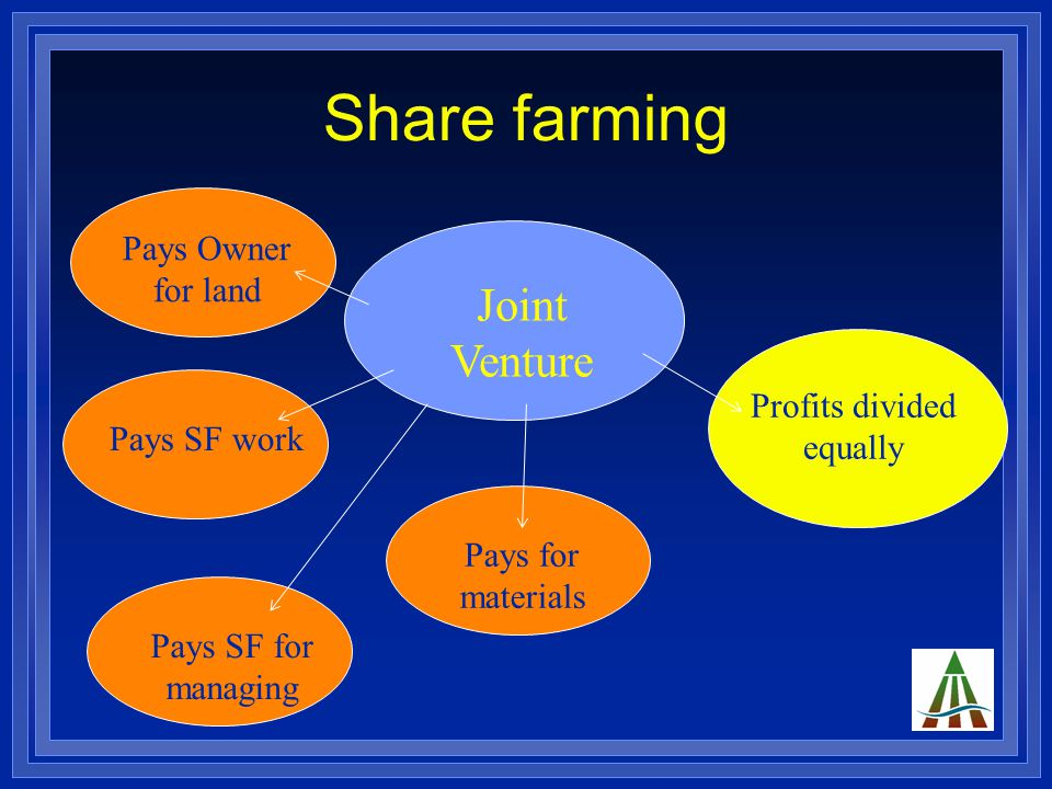 Share farming Joint Venture Pays Owner for land Pays SF for managing Pays for materials Pays SF work Profits divided equally