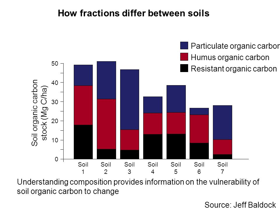 How fractions differ between soils Soil 1 Soil 2 Soil 3 Soil 4 Soil 5 Soil 6 Soil 7 Soil organic carbon stock (Mg C/ha) 10 20 30 40 50 Particulate organic carbon Humus organic carbon Resistant organic carbon 0 Understanding composition provides information on the vulnerability of soil organic carbon to change Source: Jeff Baldock