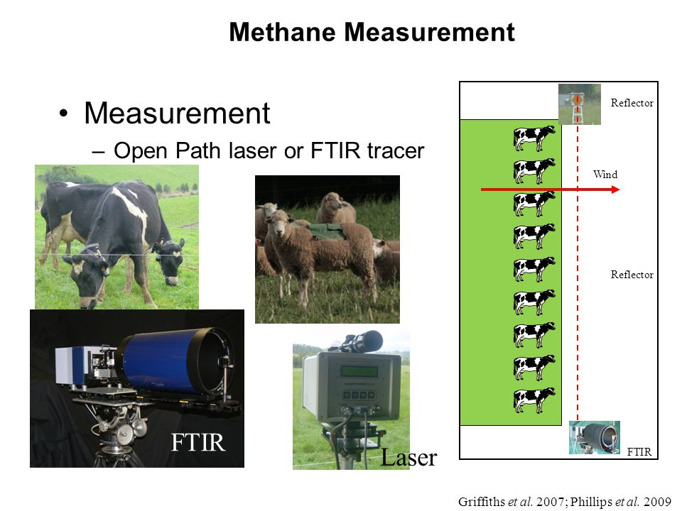 Methane Measurement Measurement –Open Path laser or FTIR tracer Wind Reflector FTIR Griffiths et al.