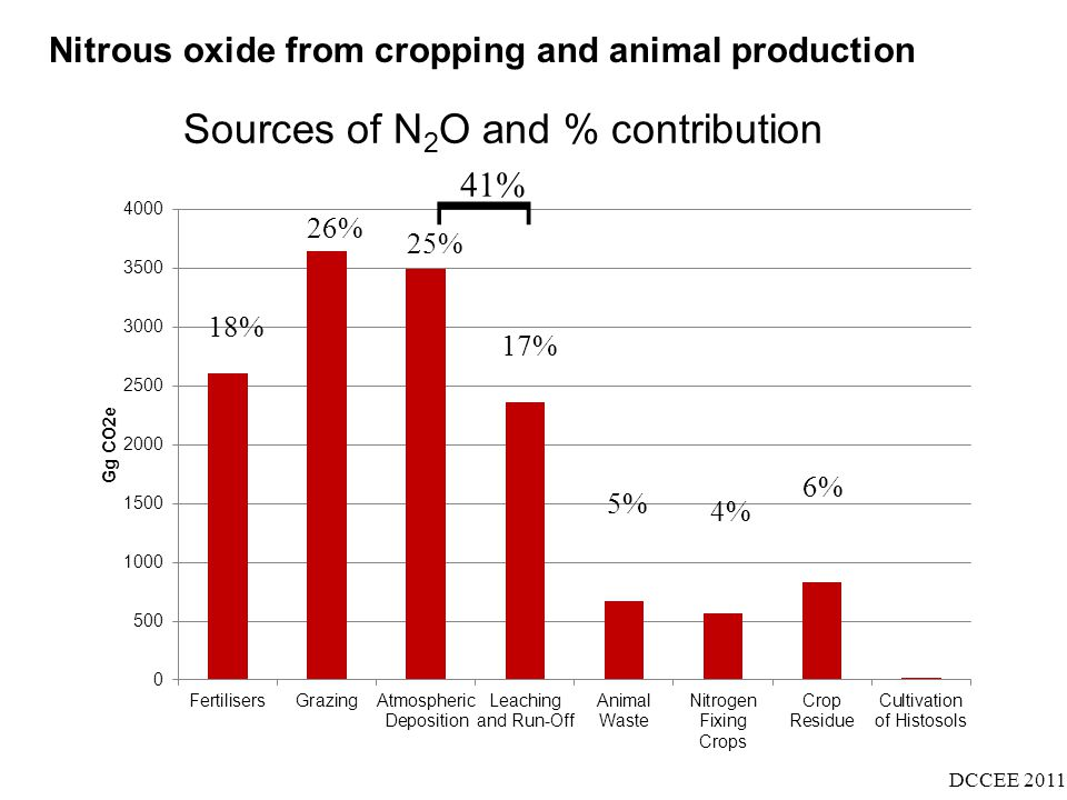 Nitrous oxide from cropping and animal production DCCEE 2011 18% 4% 6% 26% 5% 41% 25% 17% [ Sources of N 2 O and % contribution