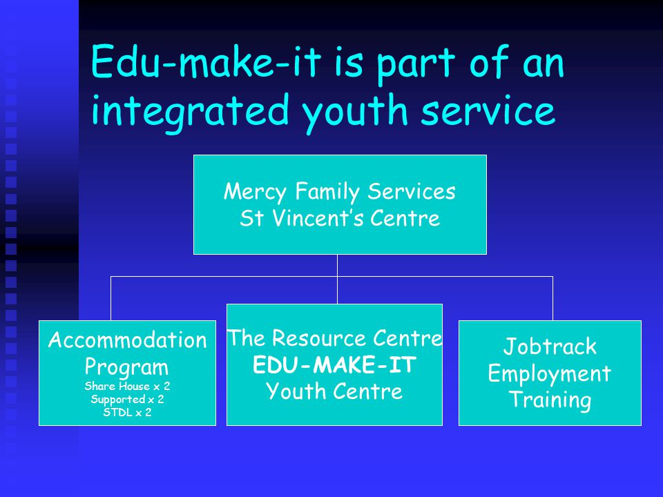 Edu-make-it is part of an integrated youth service Mercy Family Services St Vincent's Centre Accommodation Program Share House x 2 Supported x 2 STDL x 2 The Resource Centre EDU-MAKE-IT Youth Centre Jobtrack Employment Training