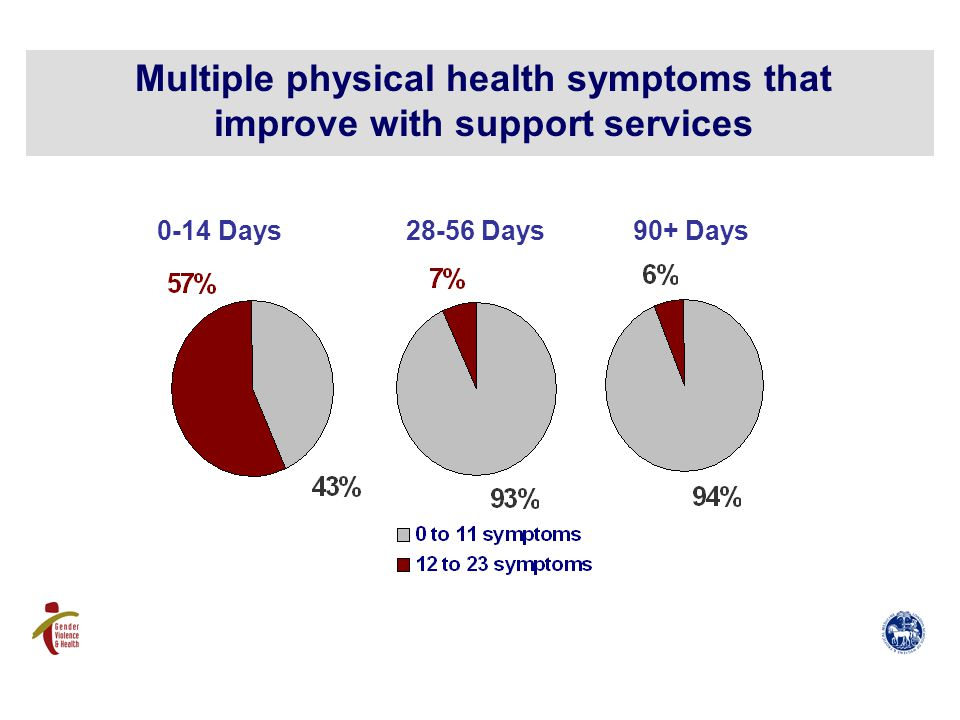 Multiple physical health symptoms that improve with support services 0-14 Days28-56 Days90+ Days