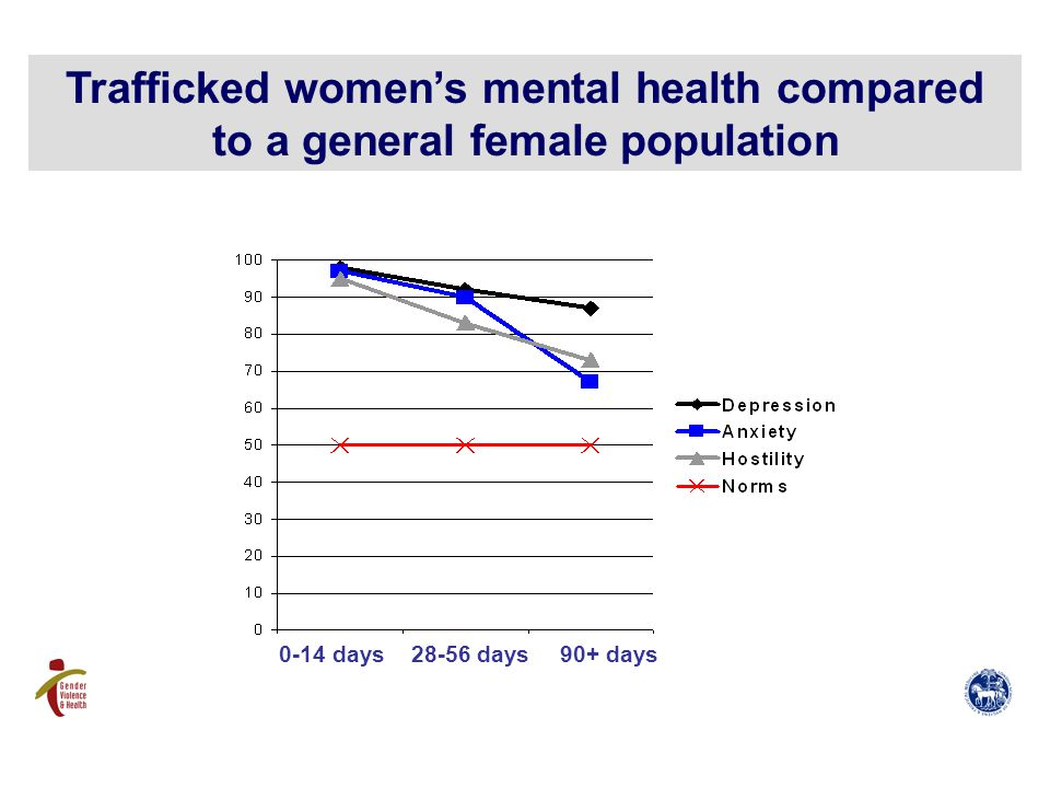 Trafficked women's mental health compared to a general female population 0-14 days28-56 days90+ days