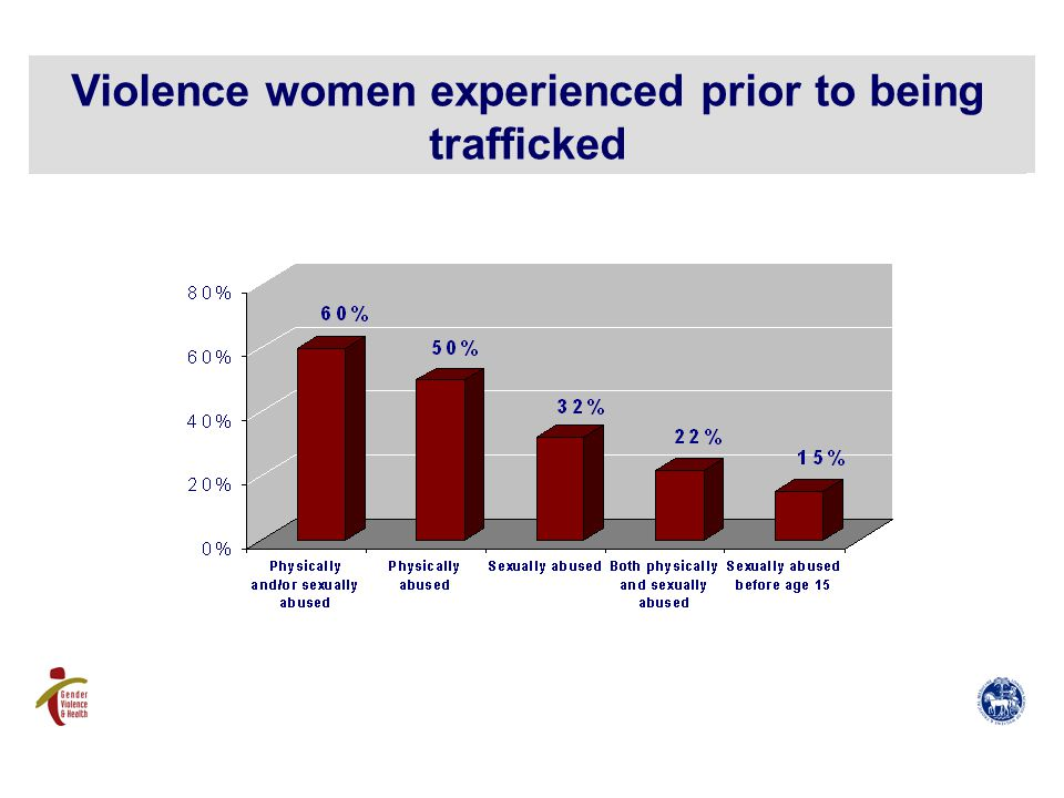 Violence women experienced prior to being trafficked