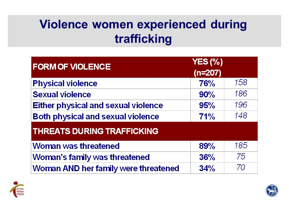 Violence women experienced during trafficking