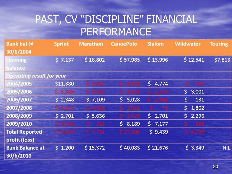 20 PAST, CV DISCIPLINE FINANCIAL PERFORMANCE Bank bal @ 30/6/2004 SprintMarathonCanoePoloSlalomWildwaterTouring Opening balance $ 7,137$ 18,802$ 57,985$ 13,996$ 12,541$7,813 Operating result for year 2004/2005$11,380$- 5,922$-18,586$ 4,774$- 750 2005/2006$- 5,345$- 9,802$- 8,831$ - 2,175$ 3,001 2006/2007$ 2,348$ 7,109$ 3,028$- 2,965$ 131 2007/2008$- 3,617$- 4,516$- 2,021$- 72$ 1,802 2008/2009$ 2,701$ 5,636$- 2,729$ 2,701$ 2,296 2009/2010$- 1,520$- 216$ 8,189$ 7,177$- 655 Total Reported profit (loss) $- 6,813$- 7,711$-27,006$ 9,439$- 4,769 Bank Balance at 30/6/2010 $ 1.200$ 15,372$ 40,083$ 21,676$ 3,349 NIL