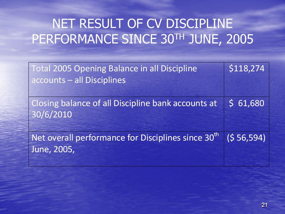 21 NET RESULT OF CV DISCIPLINE PERFORMANCE SINCE 30 TH JUNE, 2005