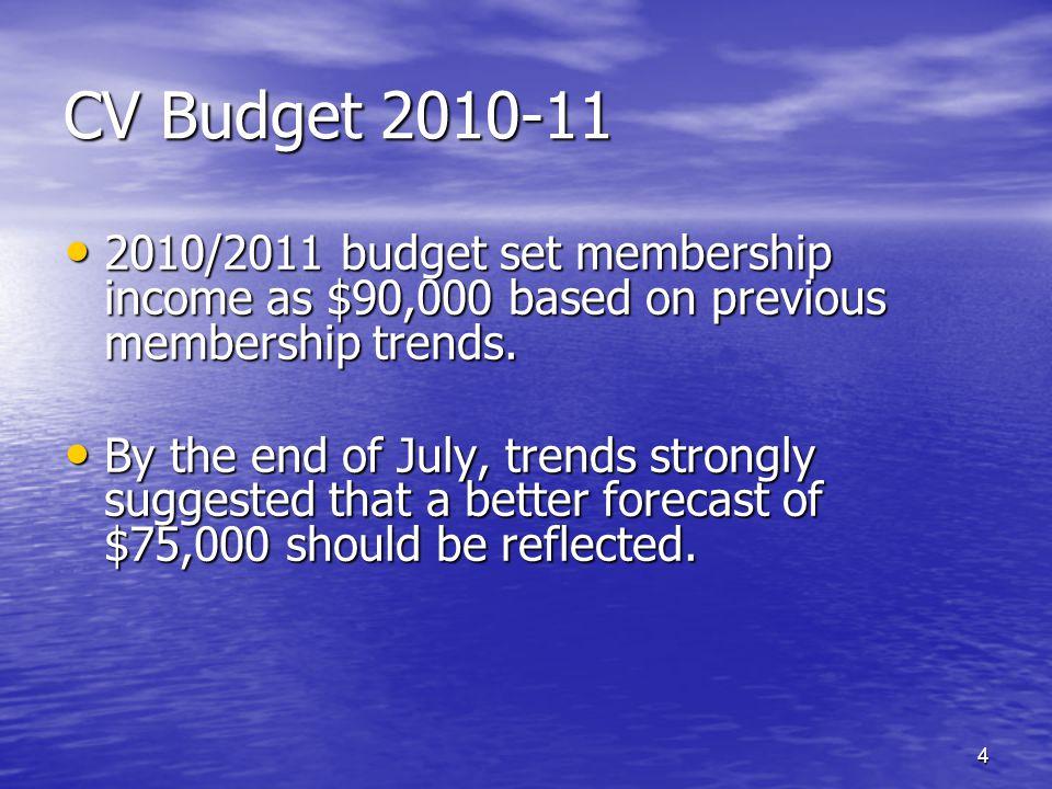 CV Budget 2010-11 2010/2011 budget set membership income as $90,000 based on previous membership trends. 2010/2011 budget set membership income as $90