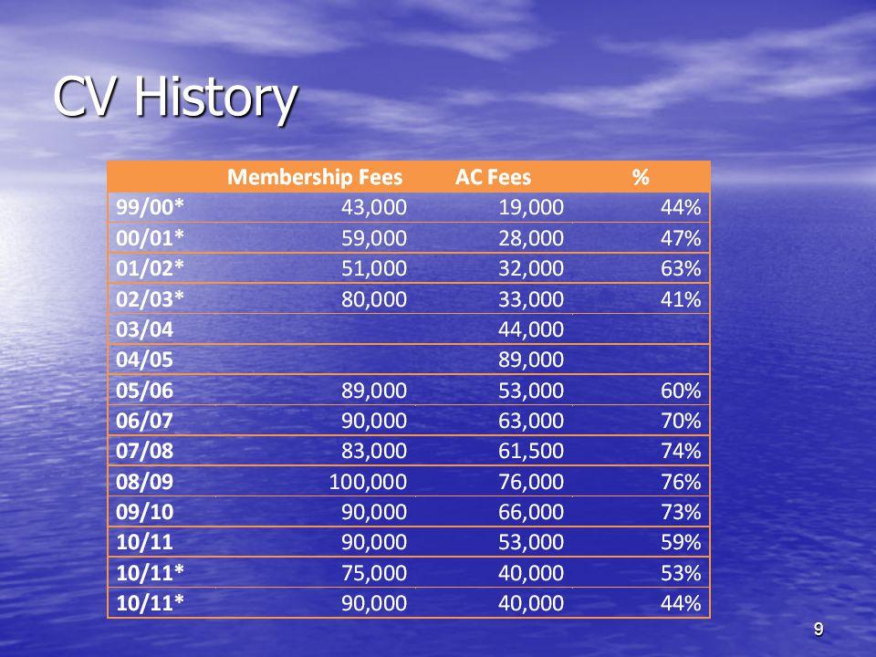 CV History 9