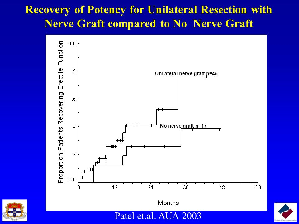 Recovery of Potency for Unilateral Resection with Nerve Graft compared to No Nerve Graft Unilateral nerve graft n=45 No nerve graft n=17 Patel et.al.