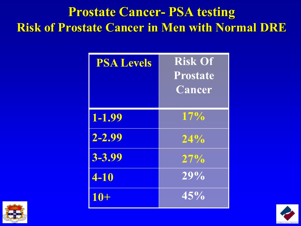 Prostate Cancer- PSA testing Risk of Prostate Cancer in Men with Normal DRE PSA Levels Risk Of Prostate Cancer 1-1.99 17% 2-2.99 24% 3-3.99 27% 4-10 2