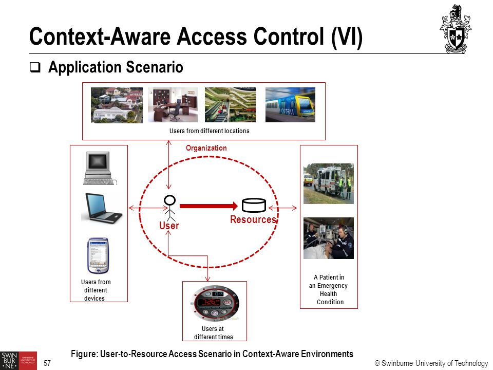© Swinburne University of Technology 57  Application Scenario Context-Aware Access Control (VI) Figure: User-to-Resource Access Scenario in Context-Aware Environments Users from different locations Users from different devices A Patient in an Emergency Health Condition Users at different times Organization User Resources