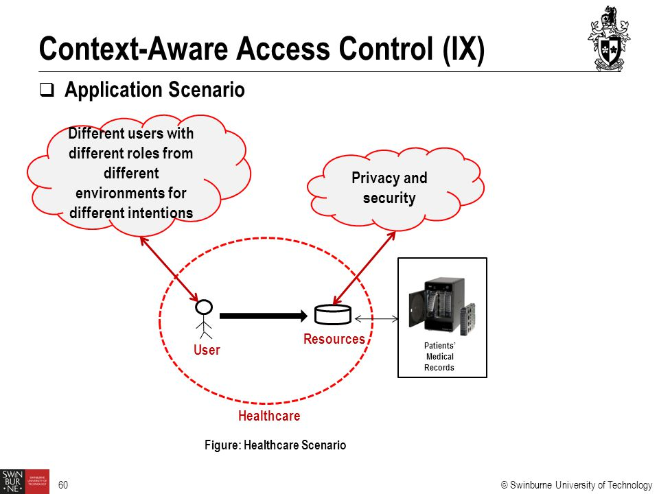 © Swinburne University of Technology 60  Application Scenario Context-Aware Access Control (IX) Figure: Healthcare Scenario User Resources Healthcare Patients' Medical Records Different users with different roles from different environments for different intentions Privacy and security
