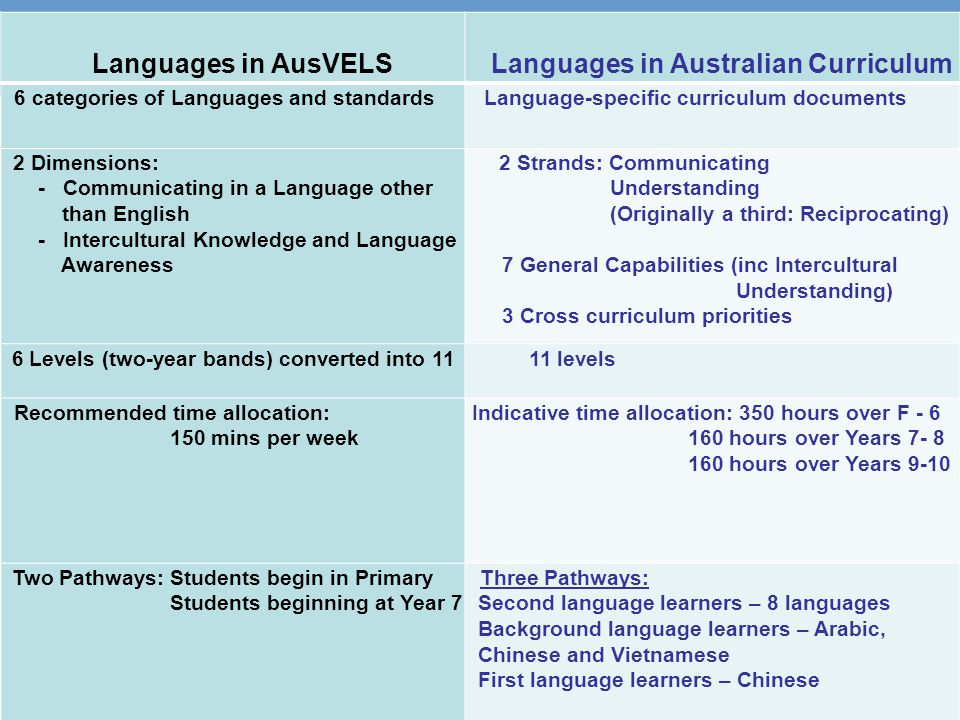 13 Languages in AusVELS Languages in Australian Curriculum 6 categories of Languages and standards Language-specific curriculum documents 2 Dimensions: - Communicating in a Language other than English - Intercultural Knowledge and Language Awareness 2 Strands: Communicating Understanding (Originally a third: Reciprocating) 7 General Capabilities (inc Intercultural Understanding) 3 Cross curriculum priorities 6 Levels (two-year bands) converted into 11 11 levels Recommended time allocation: 150 mins per week Indicative time allocation: 350 hours over F - 6 160 hours over Years 7- 8 160 hours over Years 9-10 Two Pathways: Students begin in Primary Students beginning at Year 7 Three Pathways: Second language learners – 8 languages Background language learners – Arabic, Chinese and Vietnamese First language learners – Chinese Two sequences: F-10 sequence Years 7-10 (Year 7 entry) sequence