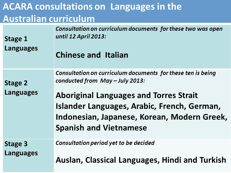 17 ACARA consultations on Languages in the Australian curriculum Stage 1 Languages Consultation on curriculum documents for these two was open until 12 April 2013: Chinese and Italian Stage 2 Languages Consultation on curriculum documents for these ten is being conducted from May – July 2013: Aboriginal Languages and Torres Strait Islander Languages, Arabic, French, German, Indonesian, Japanese, Korean, Modern Greek, Spanish and Vietnamese Stage 3 Languages Consultation period yet to be decided Auslan, Classical Languages, Hindi and Turkish
