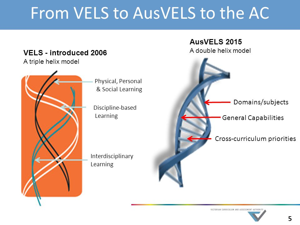 5 From VELS to AusVELS to the AC Discipline-based Learning Interdisciplinary Learning Domains/subjects General Capabilities Cross-curriculum priorities VELS - introduced 2006 A triple helix model AusVELS 2015 A double helix model Physical, Personal & Social Learning