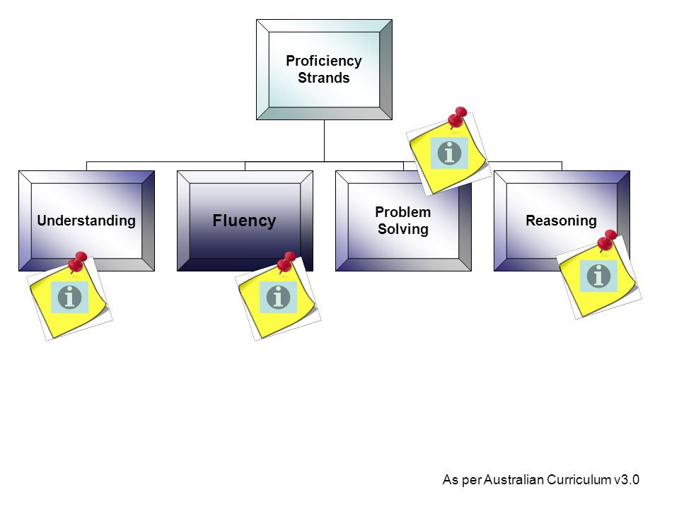 Proficiency Strands Understanding Fluency Problem Solving Reasoning As per Australian Curriculum v3.0